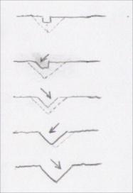 Skisse som viser progresjonen i arbeidet med å høvle ei V-fuge frå notsporet. Skisse: Rune Hoflundsengen